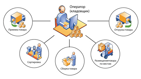 Планирование успешного внедрения WMS системы